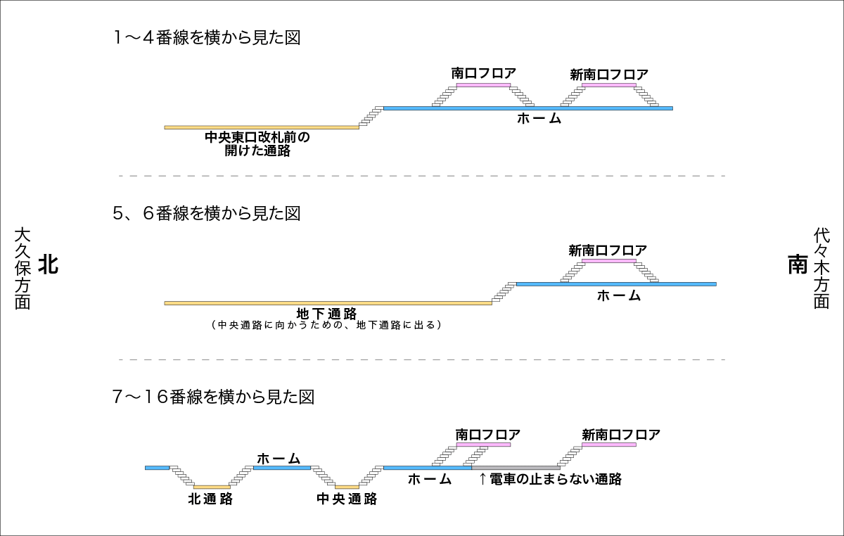 JR新宿駅を横から見た構造図